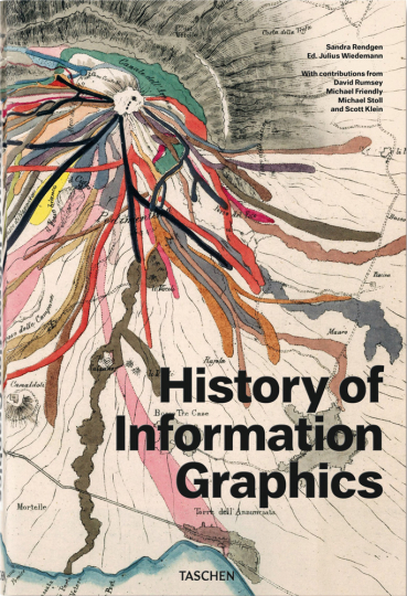 Wie Infografiken in die Welt kamen. History of Information Graphics.
