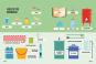 Bier brauen - einfacher geht's nicht. Eine Anleitung in Infografiken. Bild 2